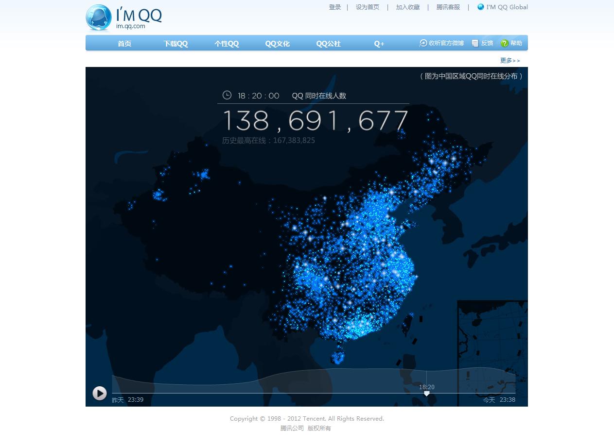 今日 18 时 20 分腾讯 QQ 全国实时在线人数