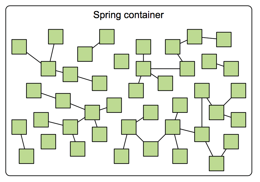 Spring 容器